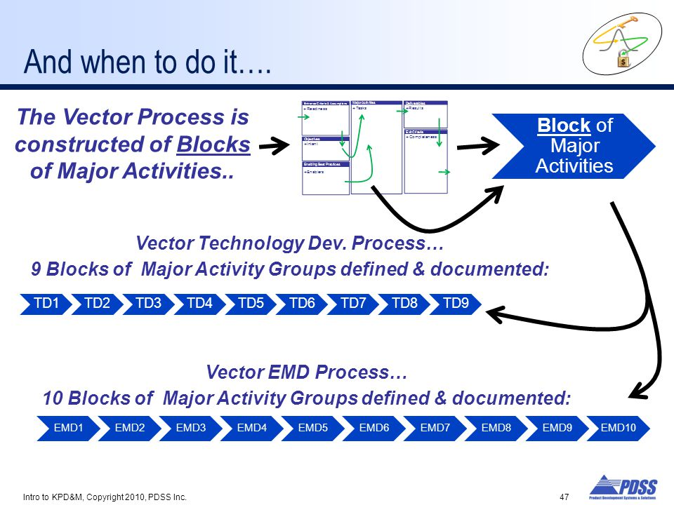 And when to do it…. The Vector Process is constructed of Blocks of Major Activities.. Block of Major Activities.