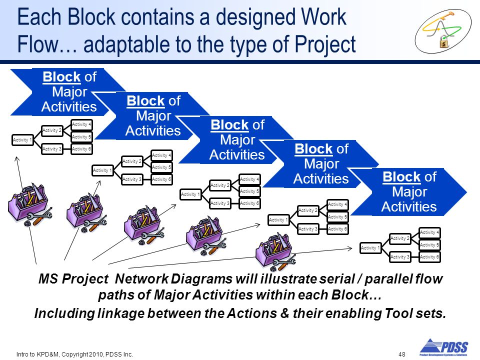 Including linkage between the Actions & their enabling Tool sets.
