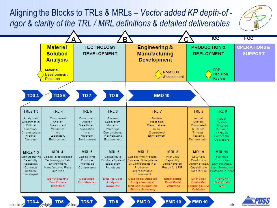 Aligning the Blocks to TRLs & MRLs – Vector added KP depth-of -rigor & clarity of the TRL / MRL definitions & detailed deliverables