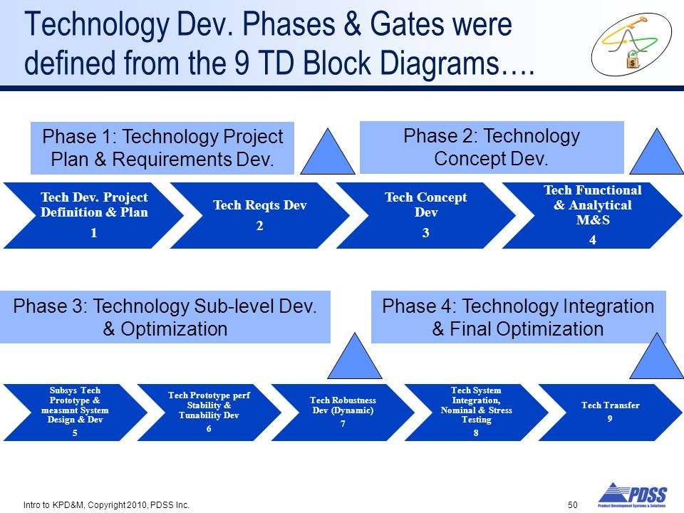 Technology Dev. Phases & Gates were defined from the 9 TD Block Diagrams….
