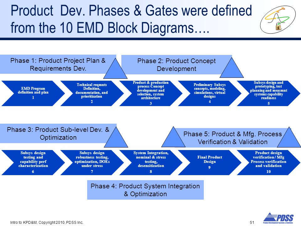 Product Dev. Phases & Gates were defined from the 10 EMD Block Diagrams….