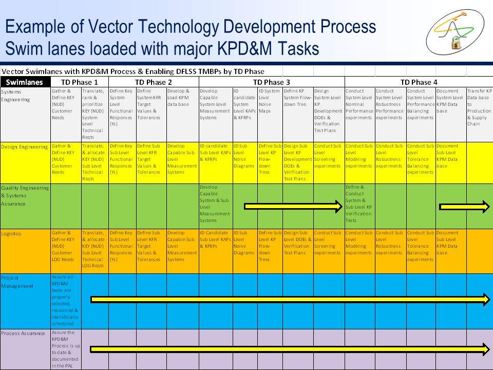 Example of Vector Technology Development Process Swim lanes loaded with major KPD&M Tasks
