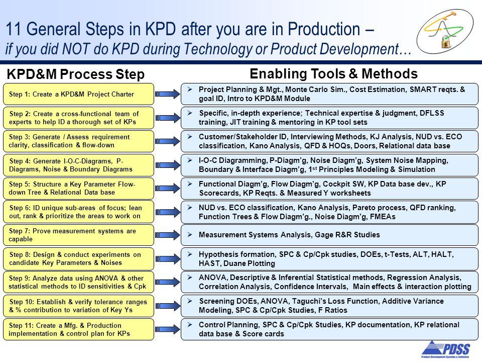 Enabling Tools & Methods