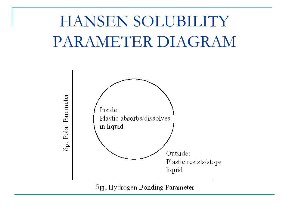 HANSEN SOLUBILITY PARAMETER DIAGRAM