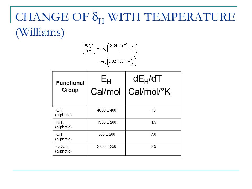 CHANGE OF H WITH TEMPERATURE (Williams)