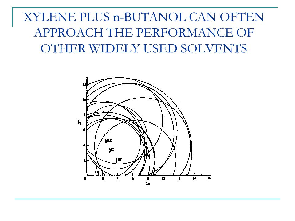XYLENE PLUS n-BUTANOL CAN OFTEN APPROACH THE PERFORMANCE OF OTHER WIDELY USED SOLVENTS