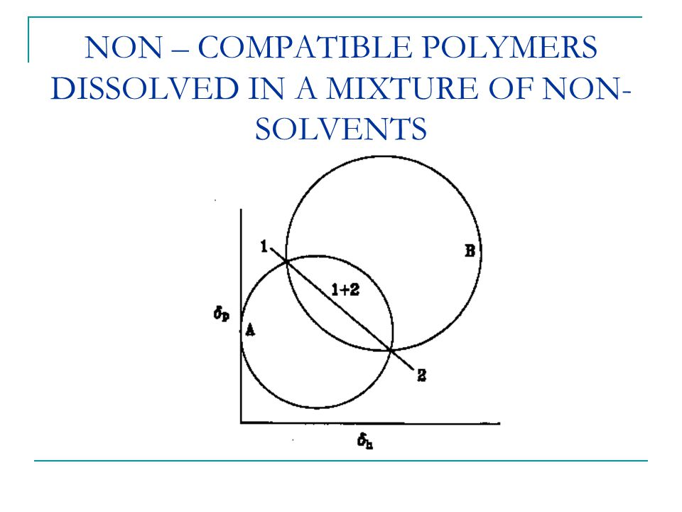 NON – COMPATIBLE POLYMERS DISSOLVED IN A MIXTURE OF NON-SOLVENTS