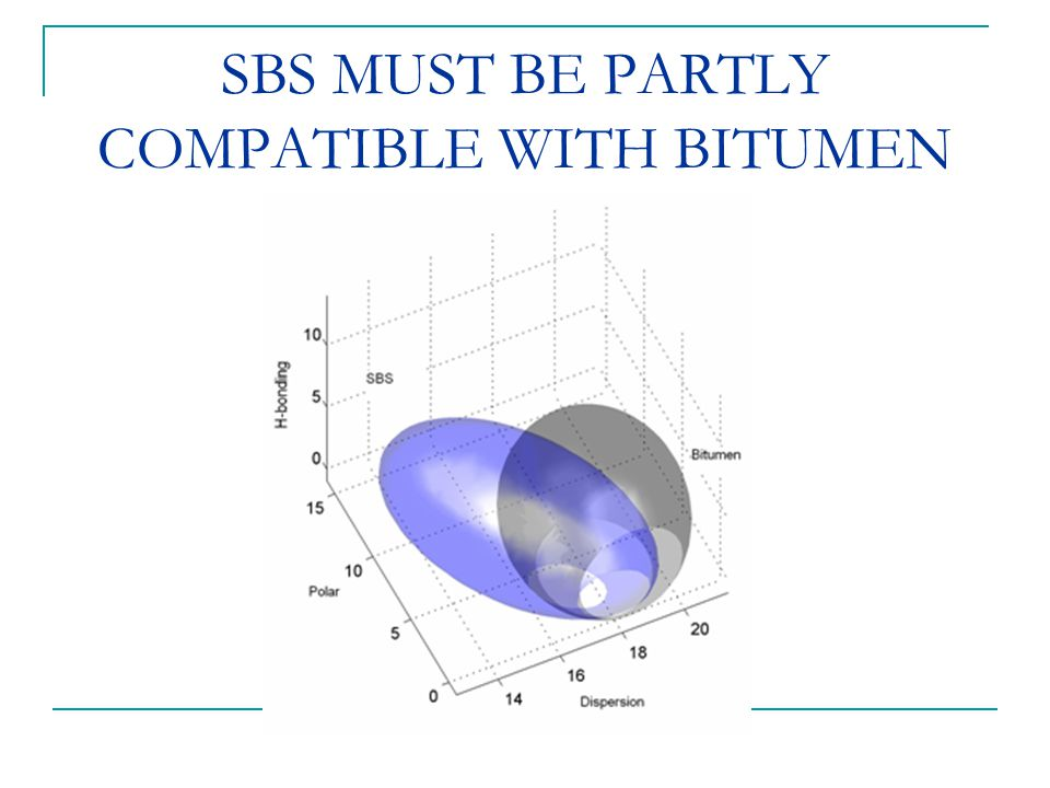 SBS MUST BE PARTLY COMPATIBLE WITH BITUMEN