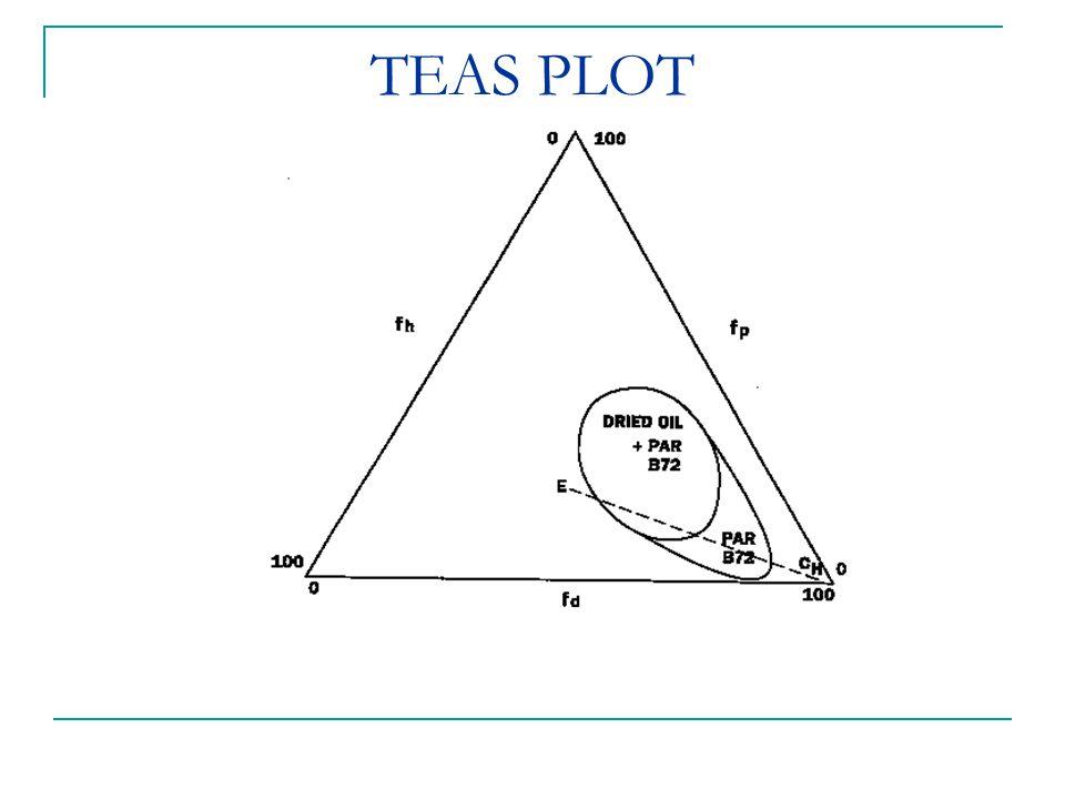 TEAS PLOT