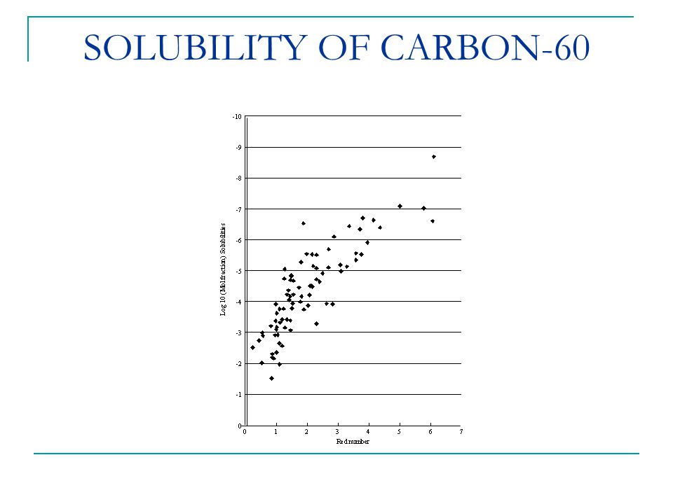 SOLUBILITY OF CARBON-60