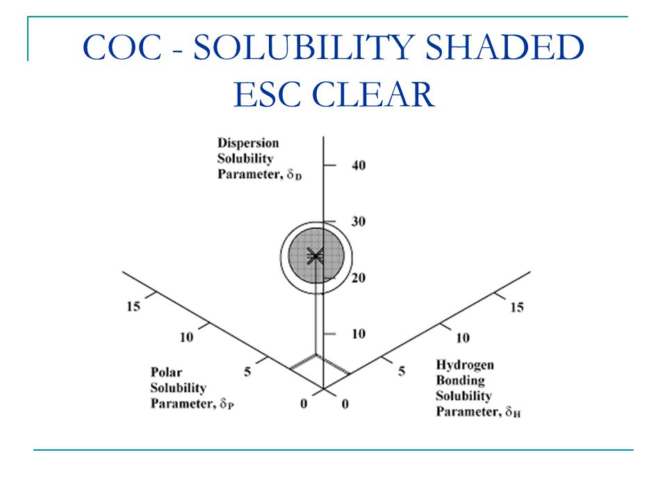 COC - SOLUBILITY SHADED ESC CLEAR