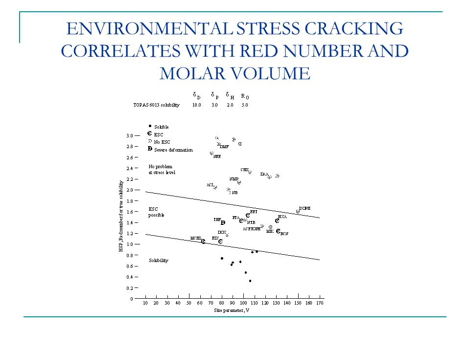 ENVIRONMENTAL STRESS CRACKING CORRELATES WITH RED NUMBER AND MOLAR VOLUME
