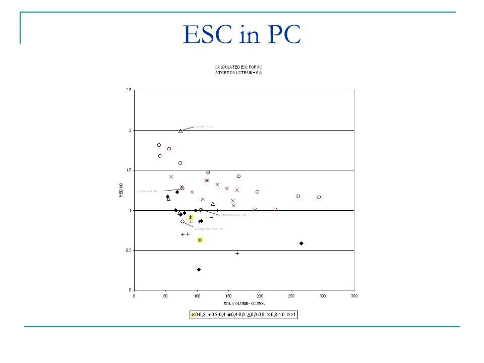 ESC in PC