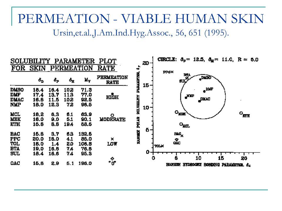 PERMEATION - VIABLE HUMAN SKIN Ursin,et. al. ,J. Am. Ind. Hyg. Assoc