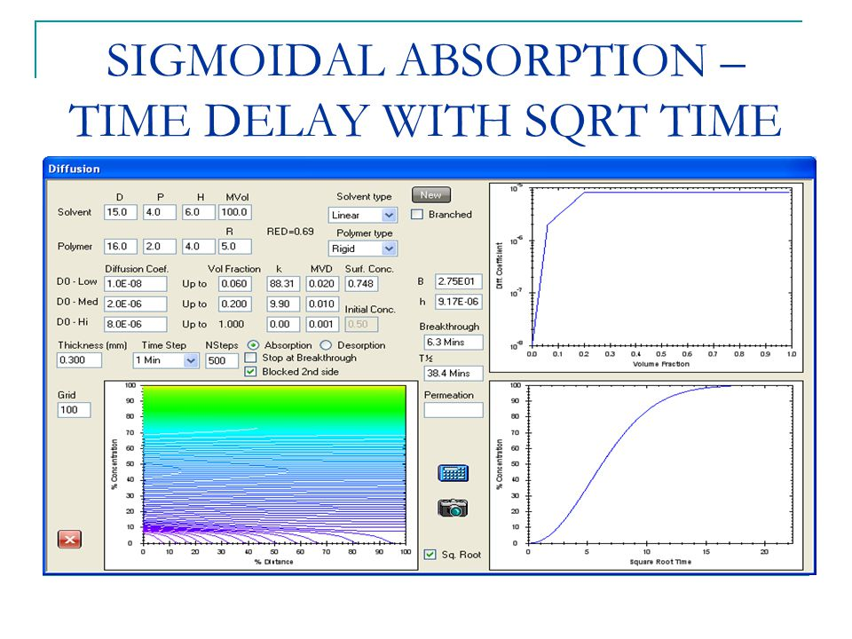 SIGMOIDAL ABSORPTION – TIME DELAY WITH SQRT TIME
