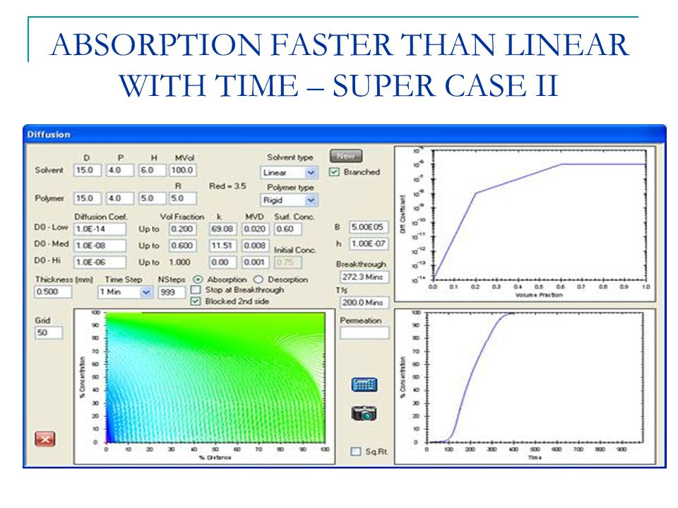 ABSORPTION FASTER THAN LINEAR WITH TIME – SUPER CASE II