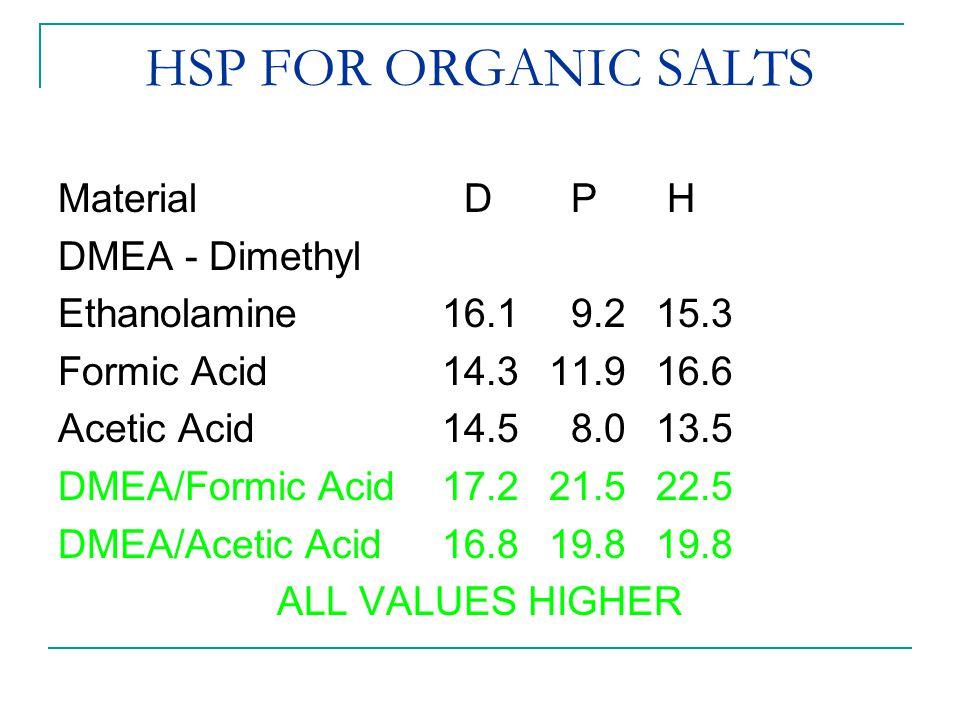 HSP FOR ORGANIC SALTS Material D P H DMEA - Dimethyl