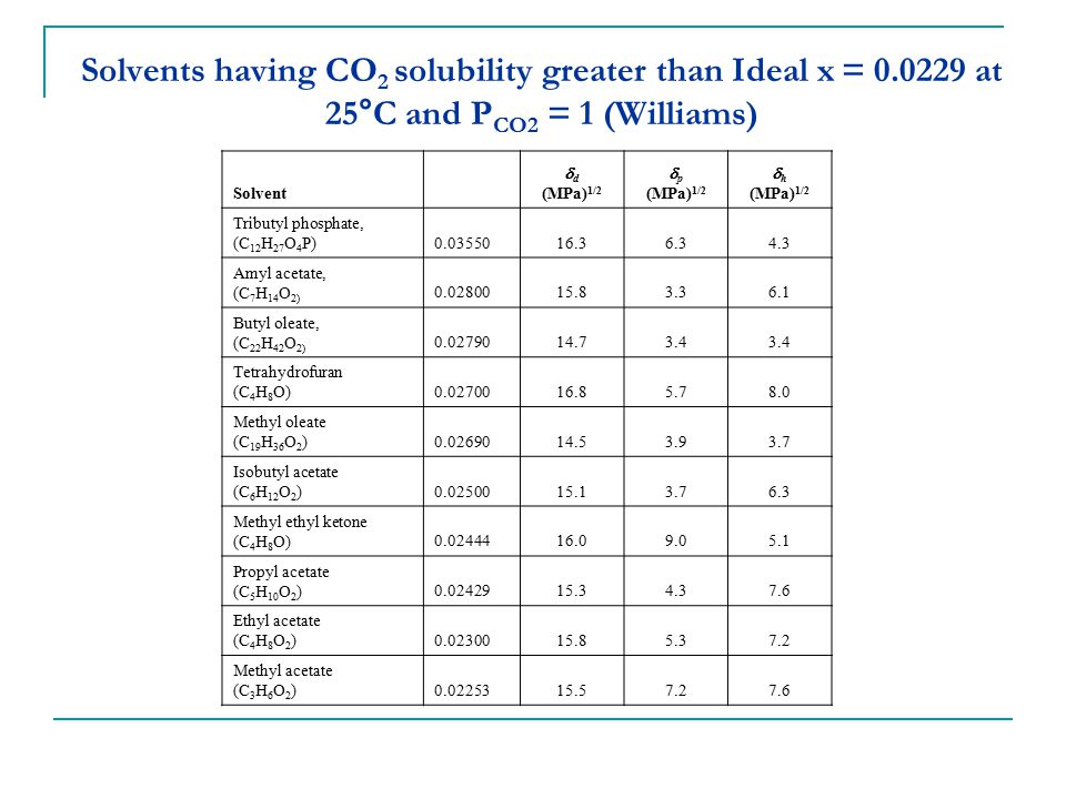 Solvents having CO2 solubility greater than Ideal x = 0