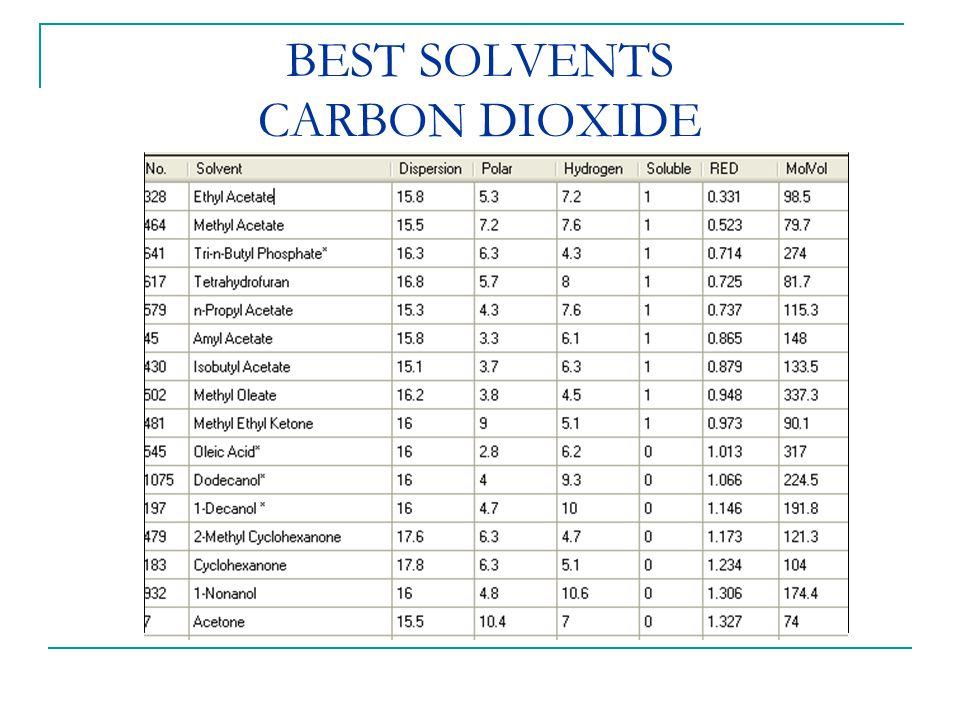 BEST SOLVENTS CARBON DIOXIDE