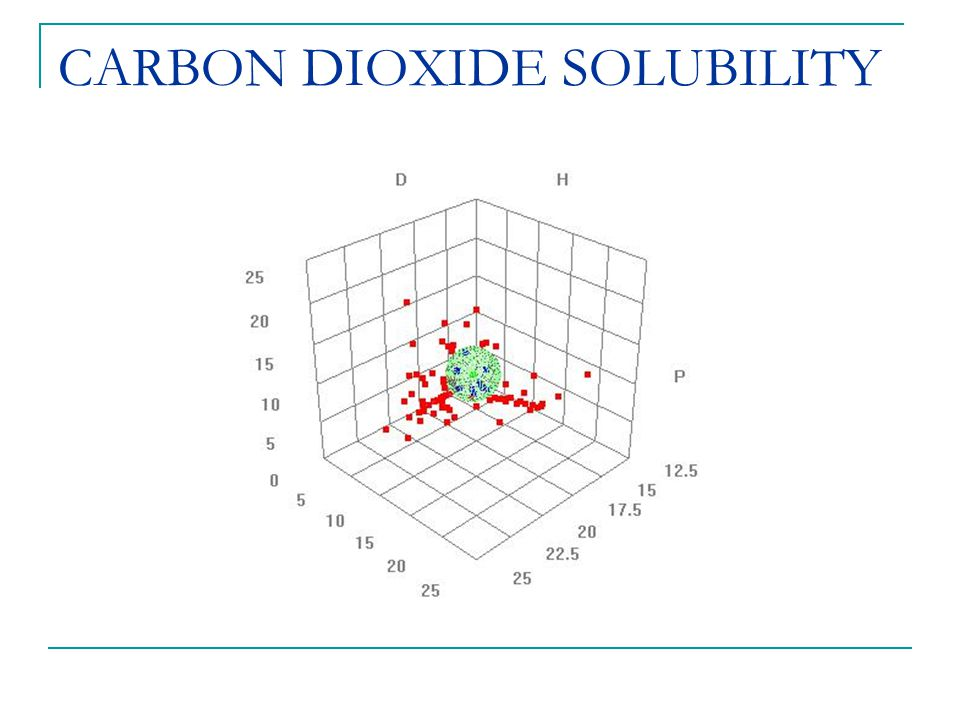 CARBON DIOXIDE SOLUBILITY