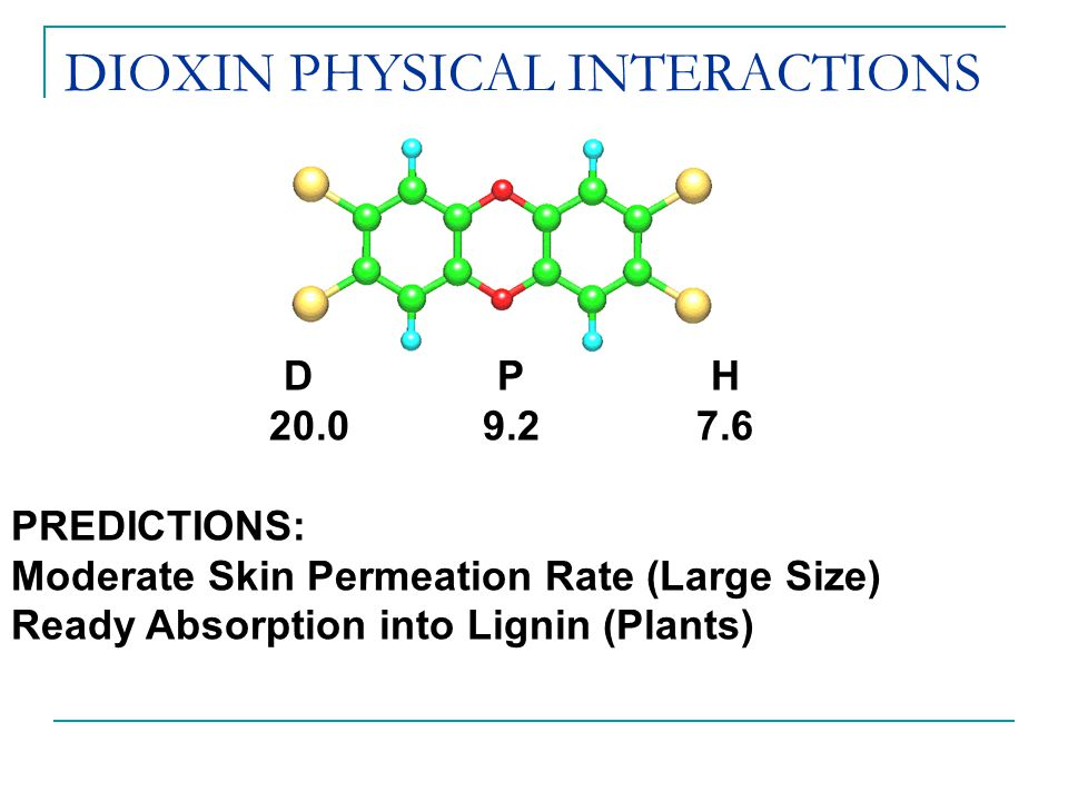 DIOXIN PHYSICAL INTERACTIONS