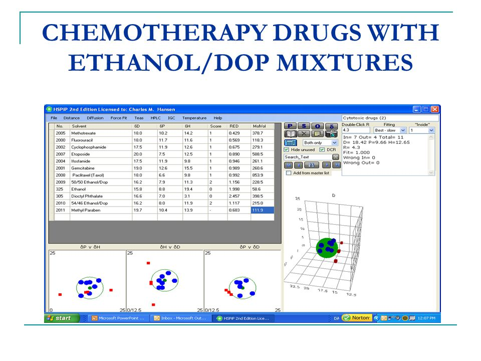 CHEMOTHERAPY DRUGS WITH ETHANOL/DOP MIXTURES