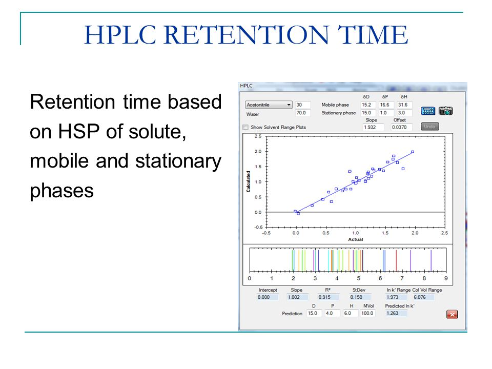 HPLC RETENTION TIME Retention time based on HSP of solute,