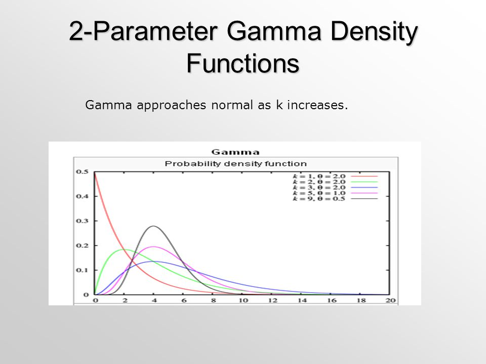 2-Parameter Gamma Density Functions