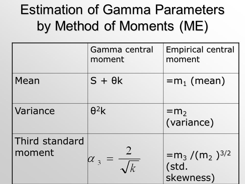 Estimation of Gamma Parameters by Method of Moments (ME)