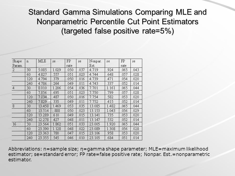 Standard Gamma Simulations Comparing MLE and Nonparametric Percentile Cut Point Estimators (targeted false positive rate=5%)