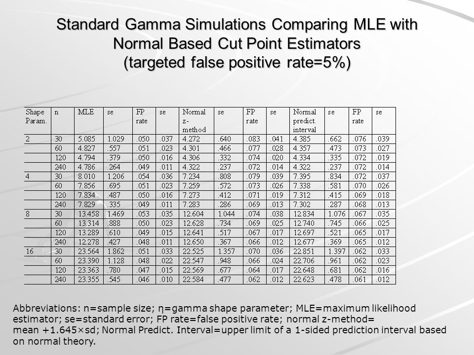 Standard Gamma Simulations Comparing MLE with Normal Based Cut Point Estimators (targeted false positive rate=5%)