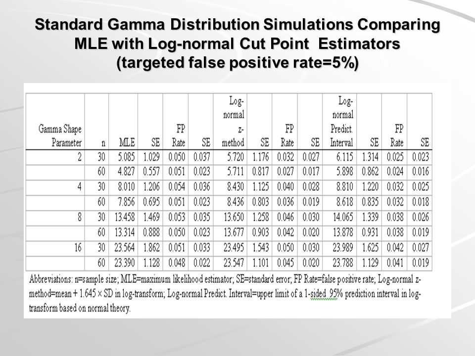 Standard Gamma Distribution Simulations Comparing MLE with Log-normal Cut Point Estimators (targeted false positive rate=5%)