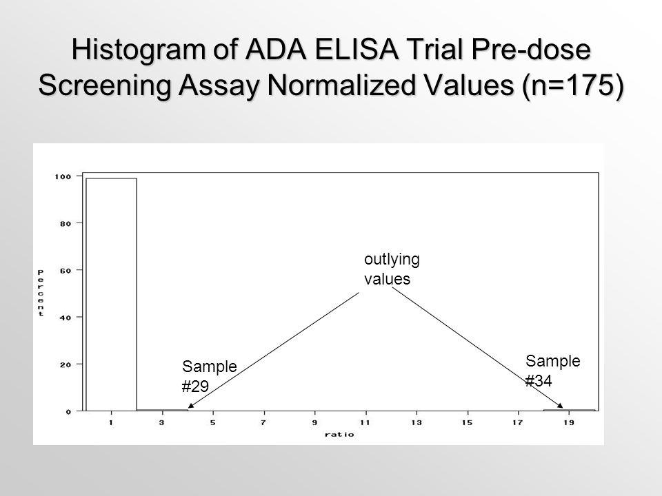 Histogram of ADA ELISA Trial Pre-dose Screening Assay Normalized Values (n=175)