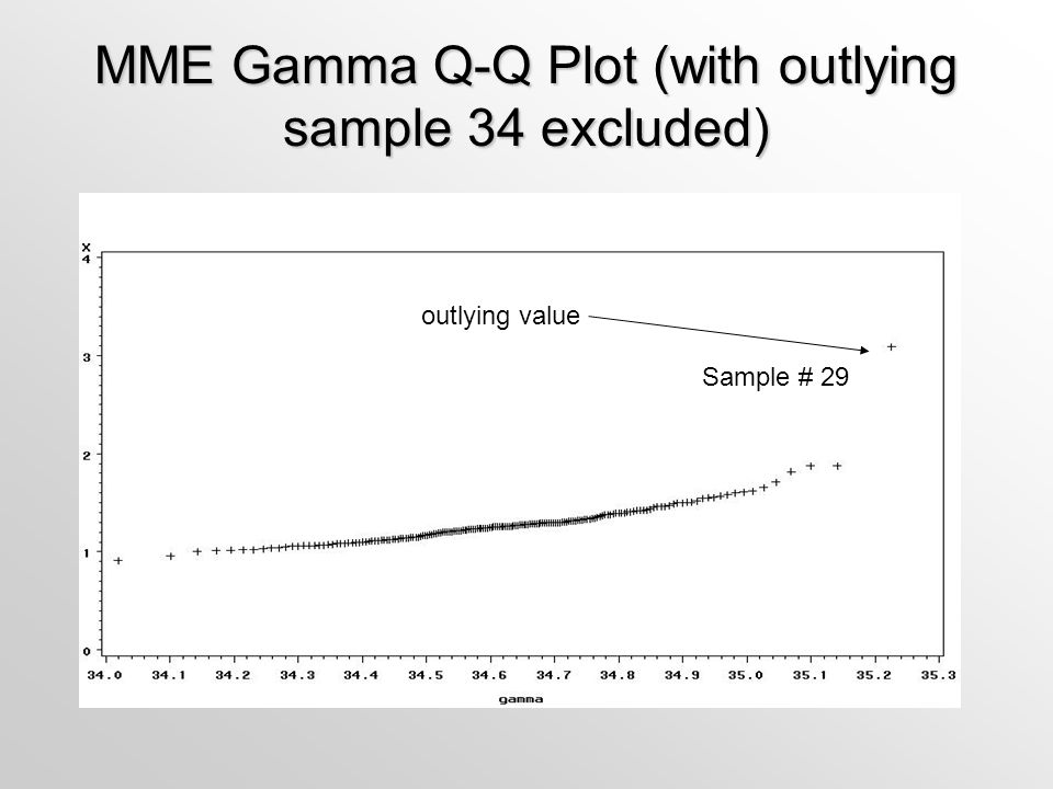 MME Gamma Q-Q Plot (with outlying sample 34 excluded)