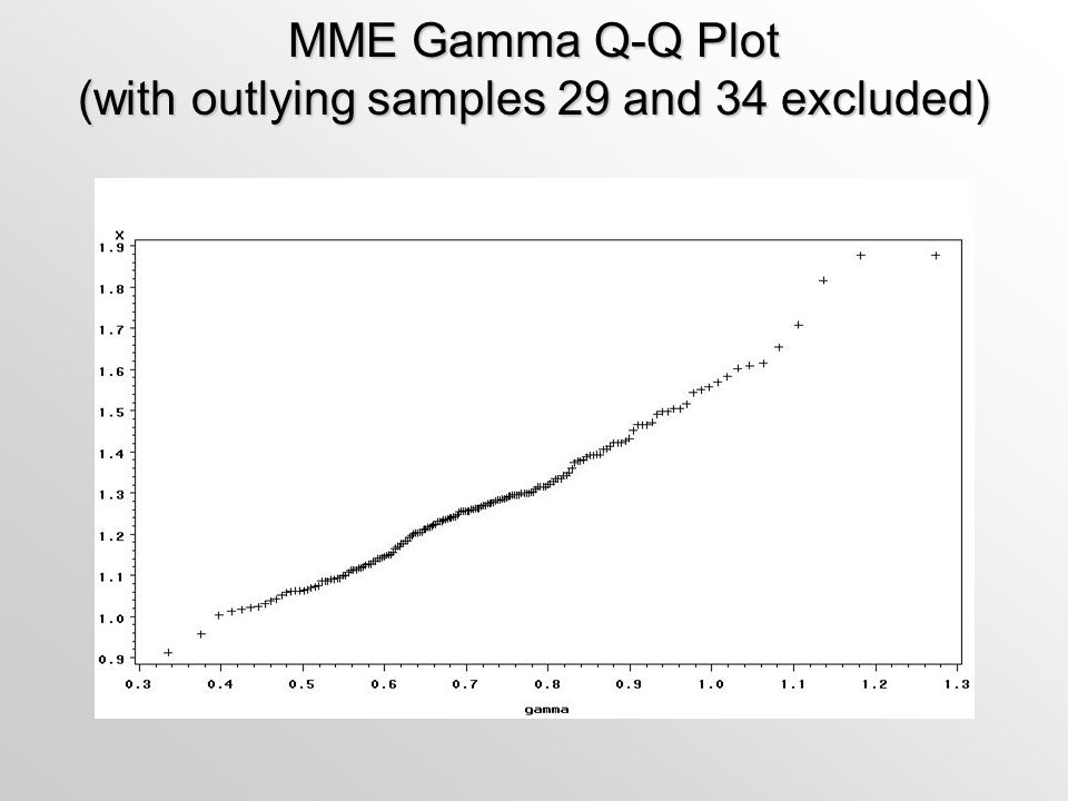 MME Gamma Q-Q Plot (with outlying samples 29 and 34 excluded)
