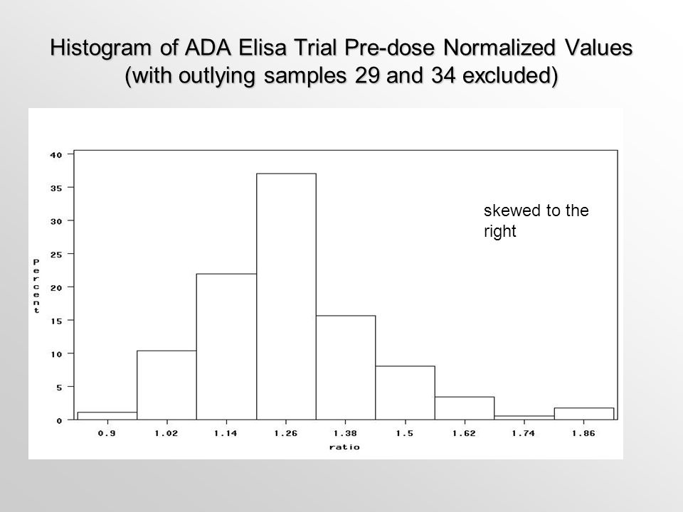 Histogram of ADA Elisa Trial Pre-dose Normalized Values (with outlying samples 29 and 34 excluded)