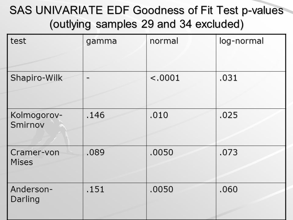 SAS UNIVARIATE EDF Goodness of Fit Test p-values (outlying samples 29 and 34 excluded)