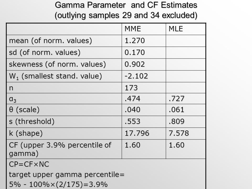 Gamma Parameter and CF Estimates (outlying samples 29 and 34 excluded)