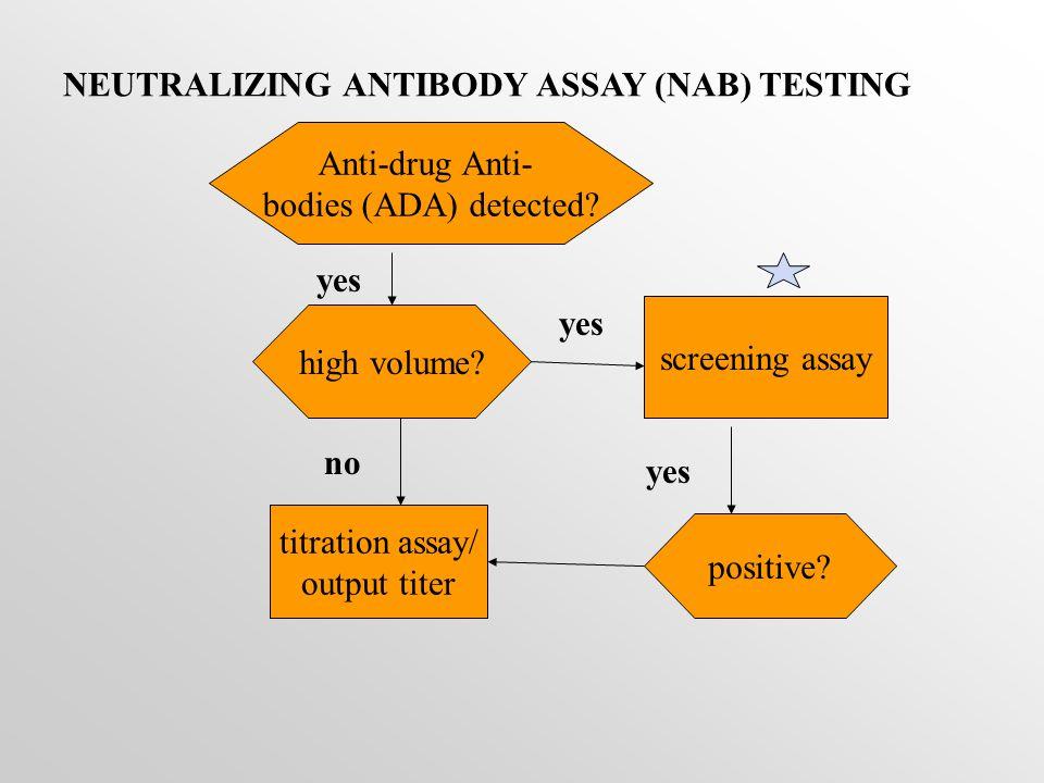 NEUTRALIZING ANTIBODY ASSAY (NAB) TESTING