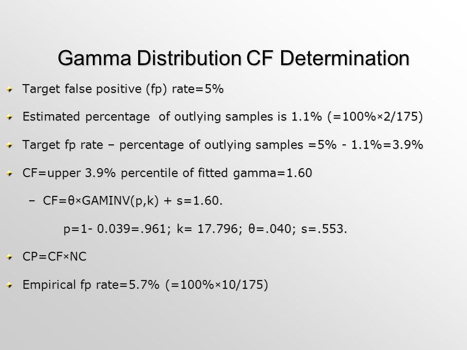 Gamma Distribution CF Determination