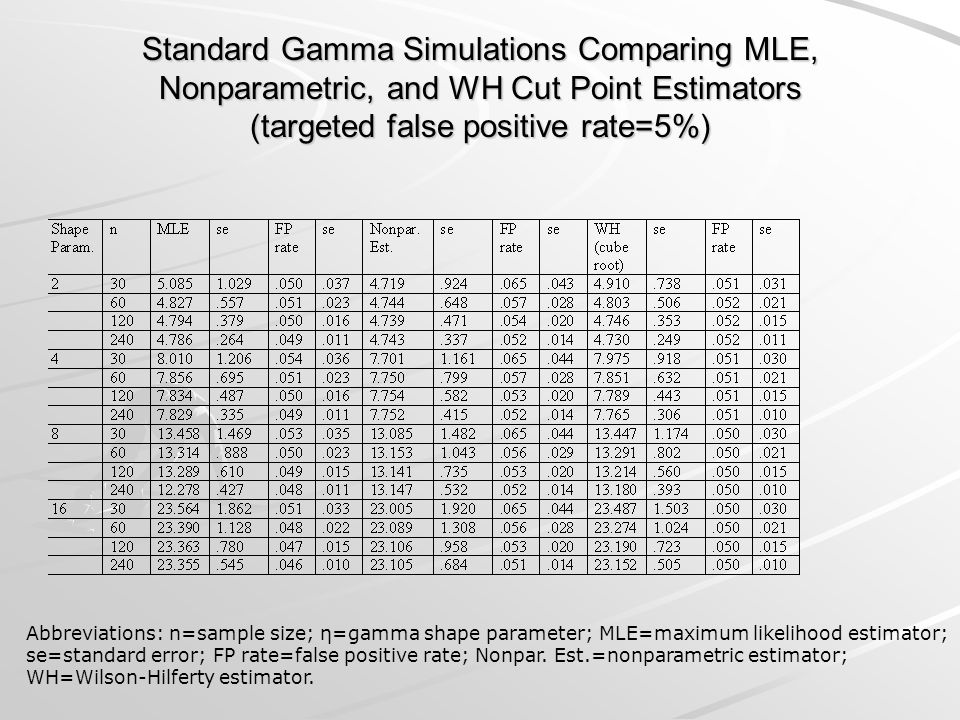 Standard Gamma Simulations Comparing MLE, Nonparametric, and WH Cut Point Estimators (targeted false positive rate=5%)