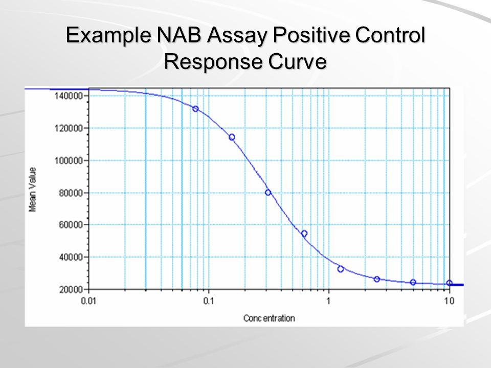 Example NAB Assay Positive Control Response Curve