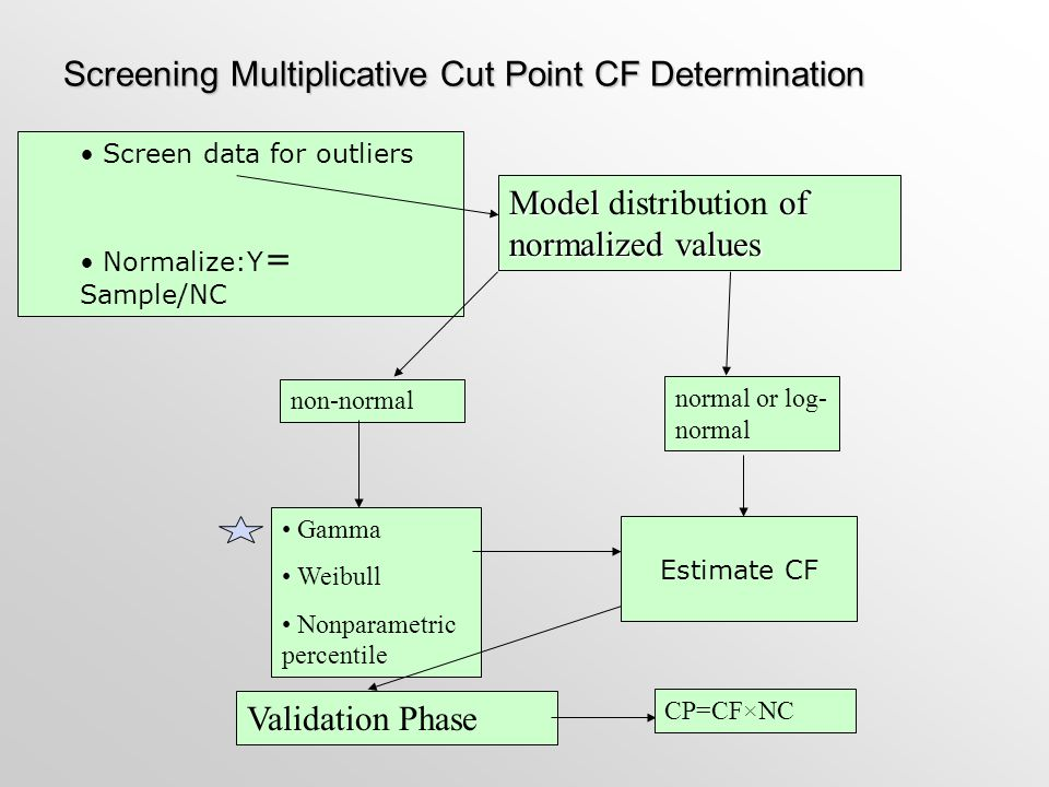 Screening Multiplicative Cut Point CF Determination