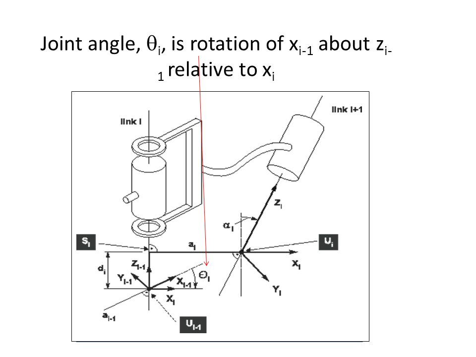 Joint angle, qi, is rotation of xi-1 about zi-1 relative to xi