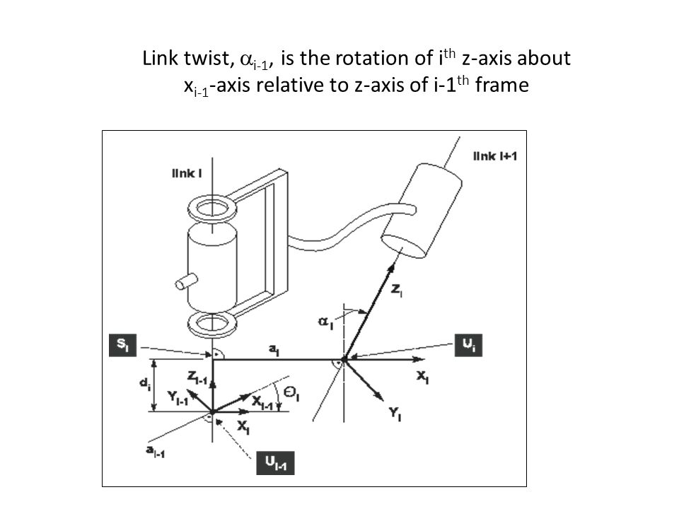 Link twist, ai-1, is the rotation of ith z-axis about xi-1-axis relative to z-axis of i-1th frame
