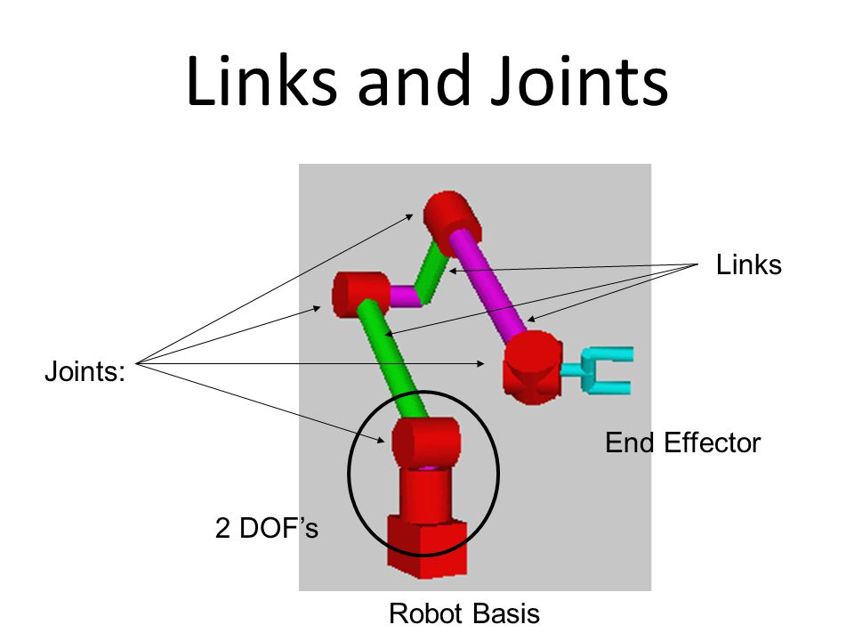 Links and Joints Joints: Links 2 DOF's End Effector Robot Basis