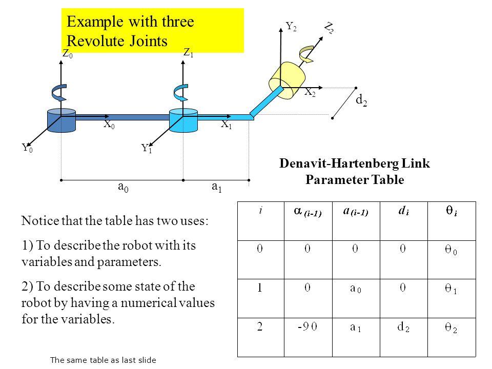 Denavit-Hartenberg Link Parameter Table