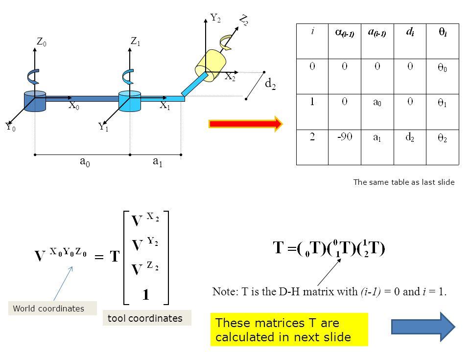 d2 a0 a1 Note: T is the D-H matrix with (i-1) = 0 and i = 1.