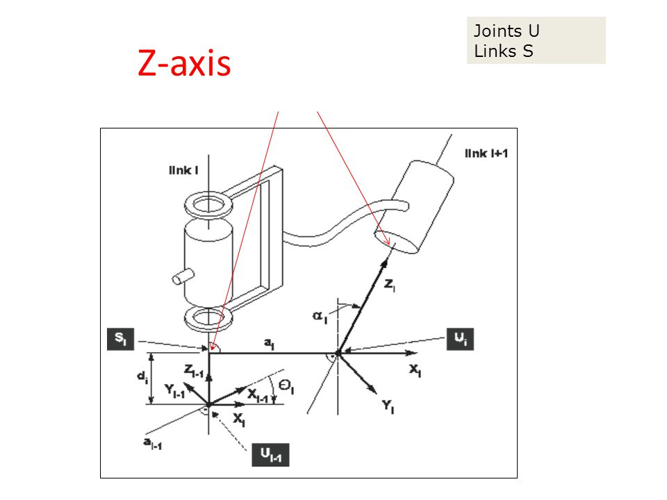Z-axis aligned with joint
