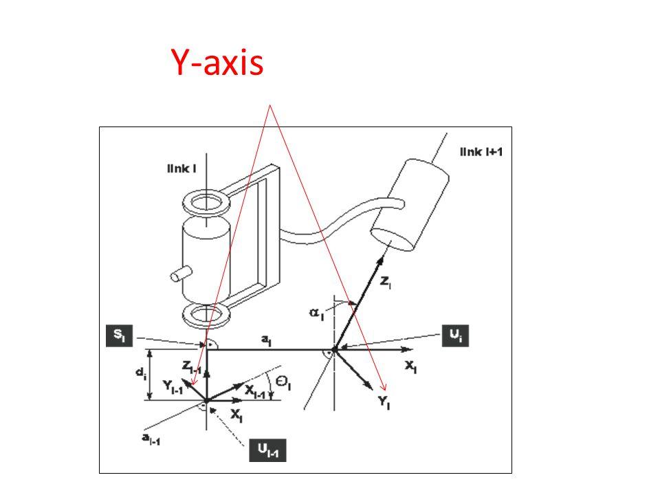 Y-axis is orthogonal